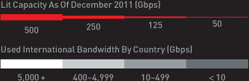 Used International Bandwidth Legend